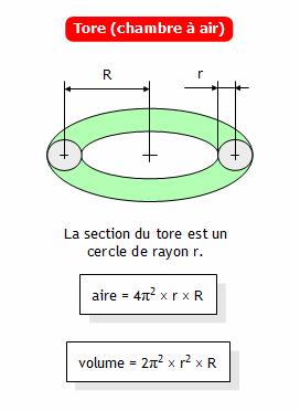 calculer l'aire et le volume d'un tore (chambre à air) - Comment Calculer La Surface D Une Chambre