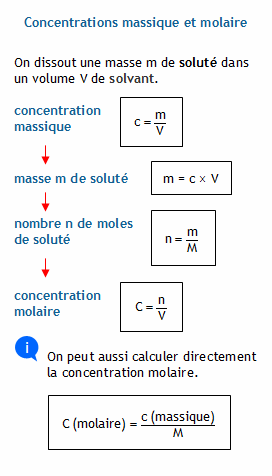 Calculer la concentration molaire d'un soluté connaissant sa concentration massique