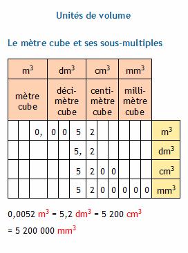 photo comment passer de m cube a cm cube