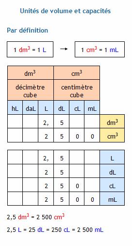 Conversion D Unites De Volume Les Sous Multiples Du Metre Cube Et Les Capacites Litre Decilitre Centilitre Et Millilitre