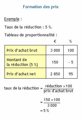 Calculer Le Prix Dachat Brut Le Prix Dachat Net Le