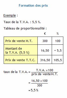 Calculer Les Prix De Vente Hors Taxe Et Toute Taxe Comprise