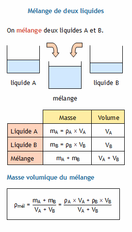 calcul de la masse
