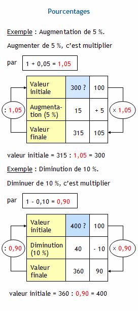Calculer La Valeur Initiale En Utilisant Un Coefficient Diviseur