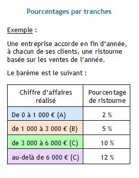 Pourcentages Par Tranches Calculer La Ristourne Accordee En Fin D