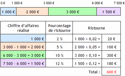 Pourcentages par tranches calculer la ristourne accord e for Calcul de pourcentage de pente