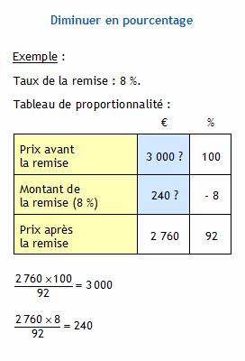 Pourcentages Appliques A Des Prix Calculer Le Prix Avant La Remise