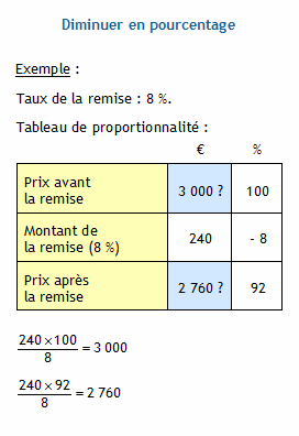 Pourcentages Appliques A Des Prix Calculer Le Prix Apres La Remise