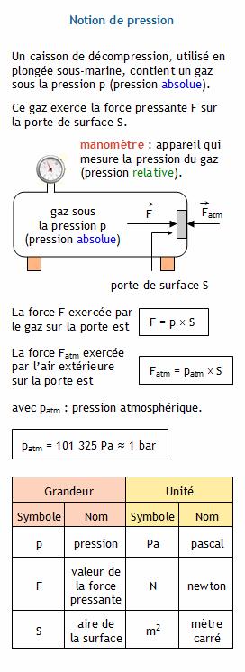 calculer la force pressante exerc e par un gaz l 39 int rieur d 39 un caisson de d compression. Black Bedroom Furniture Sets. Home Design Ideas