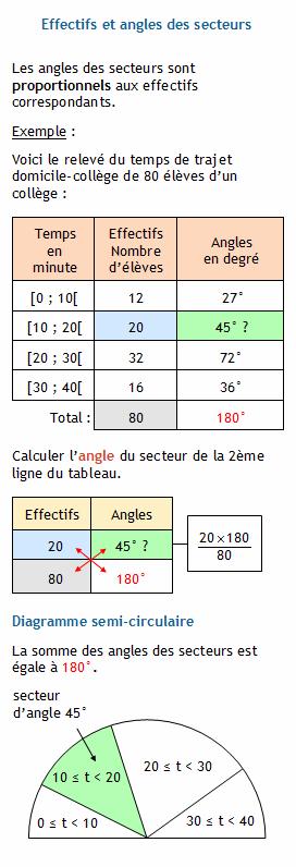 statistiques  calculer l u0026 39 angle du secteur connaissant l u0026 39 effectif correspondant et le total des