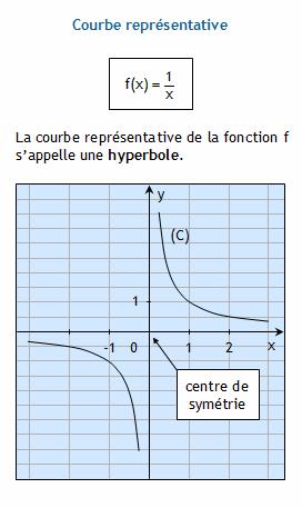 Tableau De Valeurs D Une Fonction Tracer Point Par Point Sa Courbe Representative F X 1 X Fonction Inverse