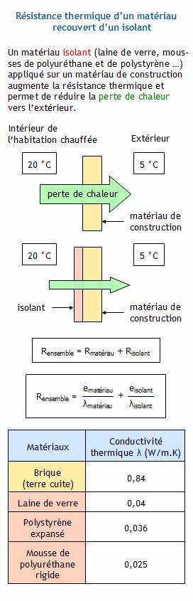 calculer la r sistance thermique d 39 un mat riau de construction recouvert d 39 un isolant v rifier. Black Bedroom Furniture Sets. Home Design Ideas