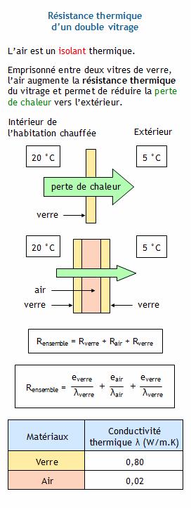 Calculer La Résistance Thermique Dun Double Vitrage