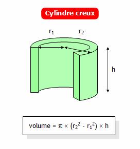 Calculer le volume d 39 un cylindre creux - Calculer le volume d une piscine ...