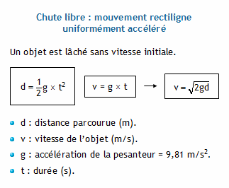 equation chute libre