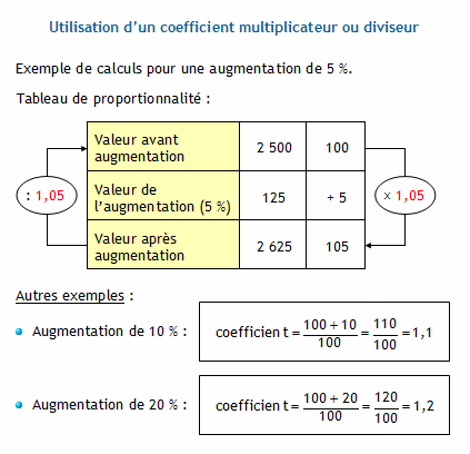 Augmenter en pourcentage calculer la valeur de l for Calcul de pourcentage de pente