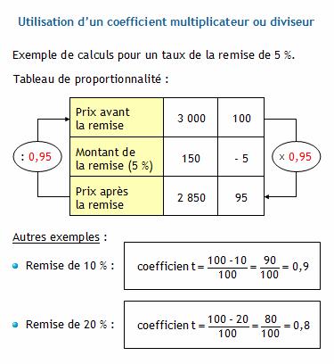 Pourcentages Appliques A Des Prix Calculer Les Prix Avant Et Apres
