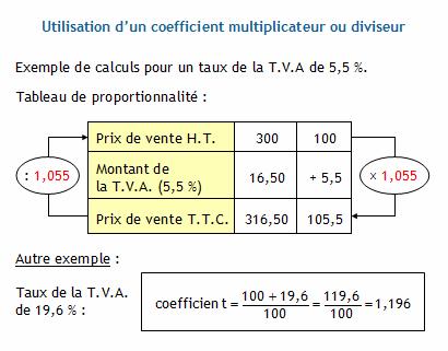 Calculer Les Prix De Vente Hors Taxe Et Toute Taxe Comprise Le Montant De La T V A Le Taux De La T V A