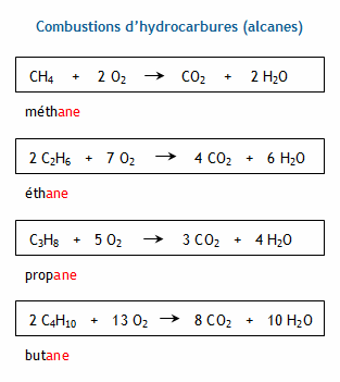 combustion du butane equation