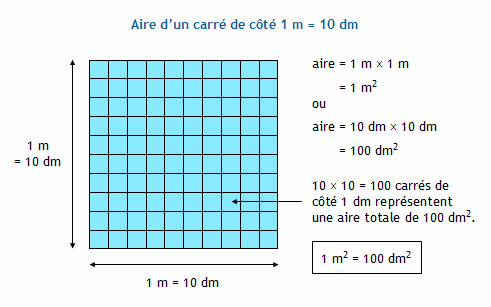 Conversion d 39 unit s d 39 aire le m tre carr et ses sous multiples d - Comment faire le petit 2 de metre carre ...