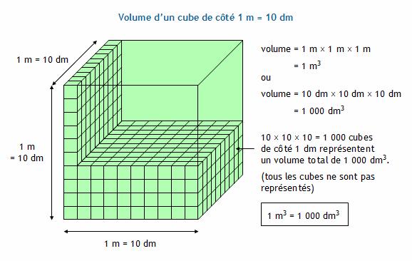 conversion d 39 unit s de volume le m tre cube et ses sous multiples d cim tre cube centim tre. Black Bedroom Furniture Sets. Home Design Ideas