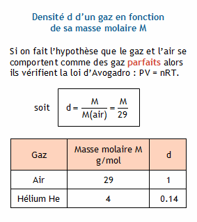 masse volumique dioxygene