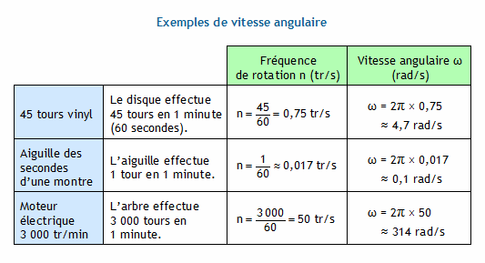 calcul de la frequence de rotation