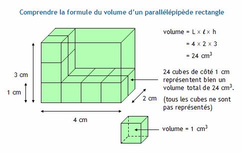 Calculer L Aire Et Le Volume D Un Parallelepipede Rectangle Pave Droit
