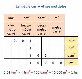 Conversion d 39 unit s d 39 aire le m tre carr et les unit s agraires are et hectare - Conversion ca en m2 ...
