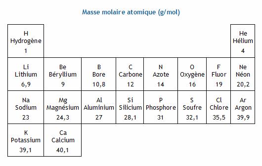 comment trouver la masse d un atome
