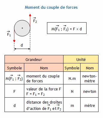 Calculer la puissance d un couple de forces connaissant la fr quence de rotation ou la vitesse - Comment calculer la puissance d un radiateur ...