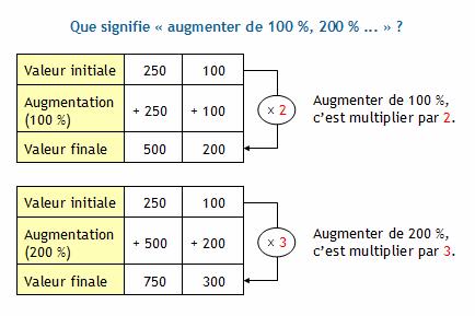 Calculer La Valeur Finale En Utilisant Un Coefficient Multiplicateur