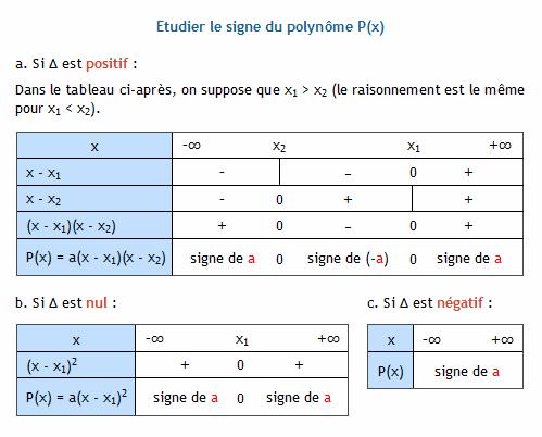 Calculer le discriminant d 39 un polyn me du second degr for Delta 0 tableau de signe
