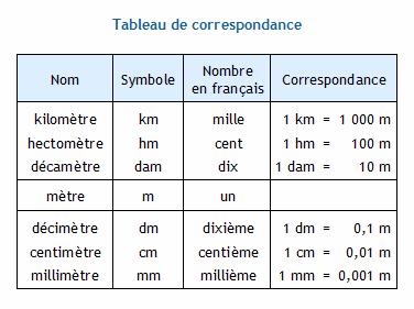 Conversion d'unités de longueur. Le mètre et ses multiples : décamètre, hectomètre et kilomètre