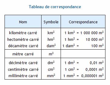 Conversion D Unites D Aire Le Metre Carre Et Ses Sous Multiples Decimetre Carre Centimetre Carre Et Millimetre Carre