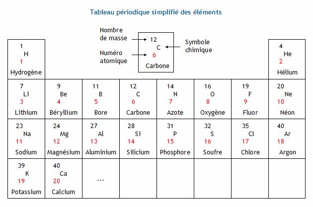 Determiner La Structure De L Atome D Un Element Chimique Protons Neutrons Et Electrons Connaissant Son Numero Atomique Z Et Son Nombre De Masse A