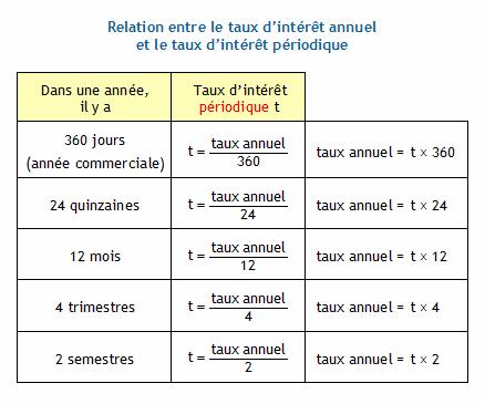 Calculer le taux d 39 int r t annuel connaissant le capital l 39 int r t e - Calcul taux d interet legal ...