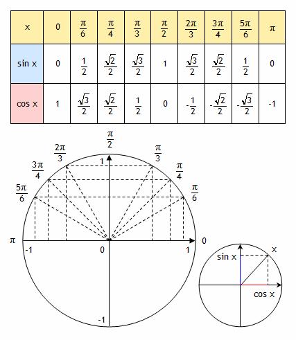 angle et trigonometrie