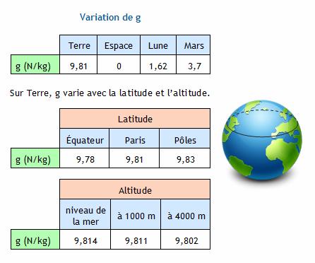 la masse de la terre en kg