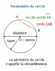 Calculer la longueur d 39 une corde d 39 un cercle connaissant for Longueur d un court de tennis